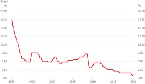 RBA-cash-rate-chart
